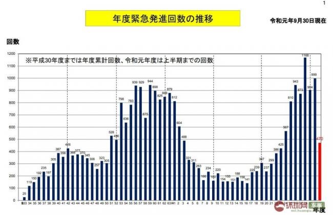 日本紧急起飞情况 针对中国次数最多
