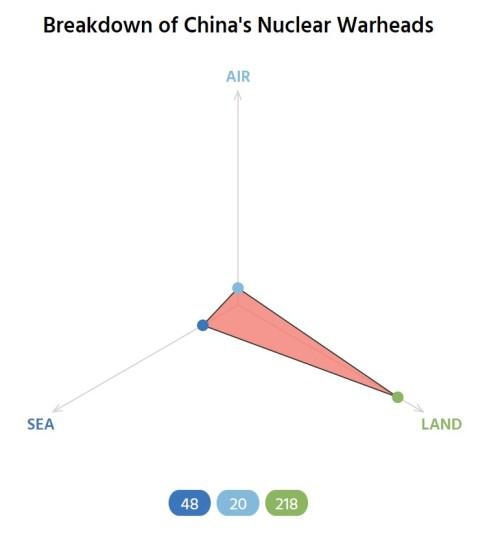 美国智库:中国未来10年将新增320枚核弹头