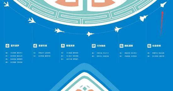 一张图描绘中国空军历程 歼20后或是无人机主打