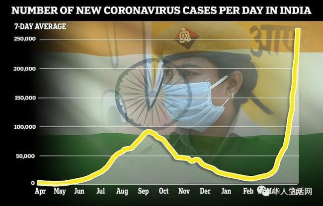 美国危险了:印度疫情蔓延全球 白宫沉默 不限航
