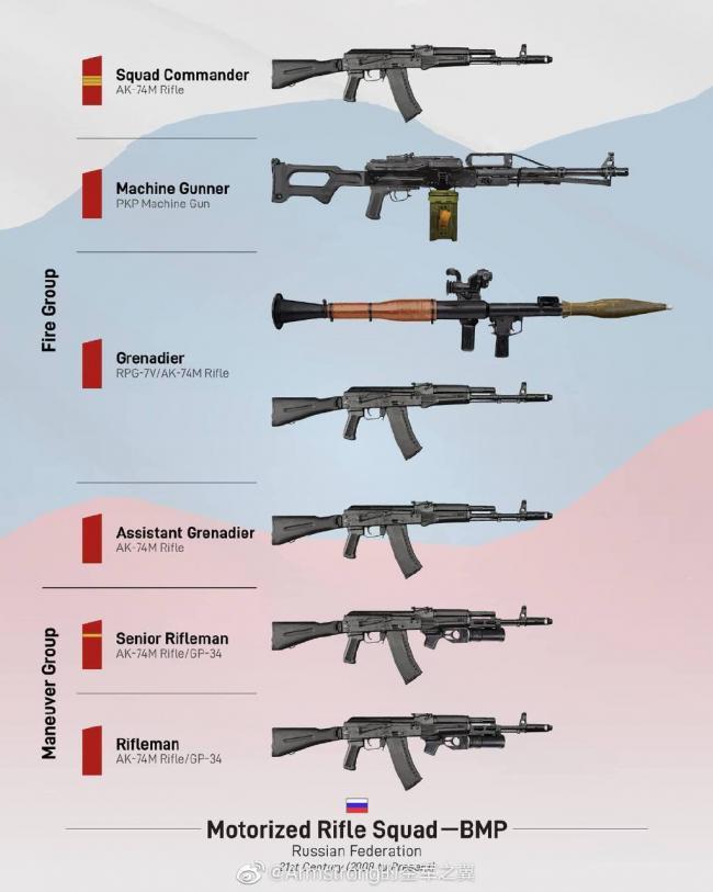 壹圖了解世界強國步兵班組武器配置