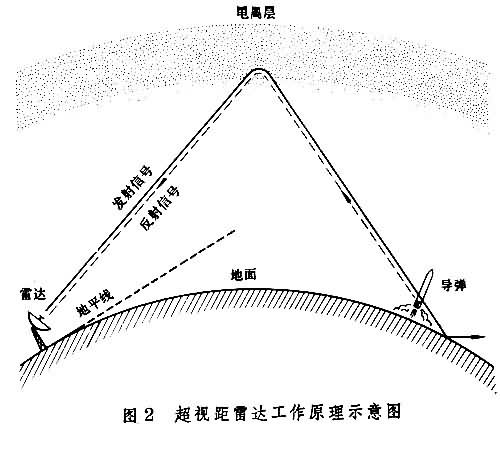 最猛图文:中国研发新型超视距雷达 可能专门用于锁定航母
