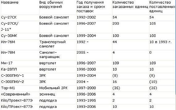 详密:俄《军事工业综合体》刊文详解1992-2007年间对华军售