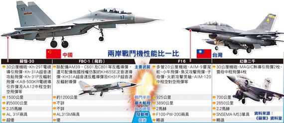 台称大陆苏-30MKK2是航母杀手战机让美日忌惮 [组图文]