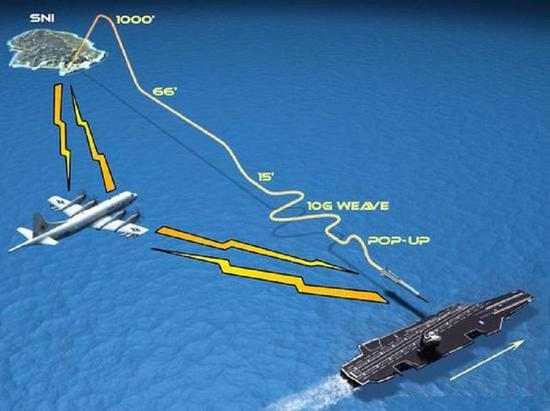 美军引进一款俄制武器 用来模拟中国鹰击12导弹攻击